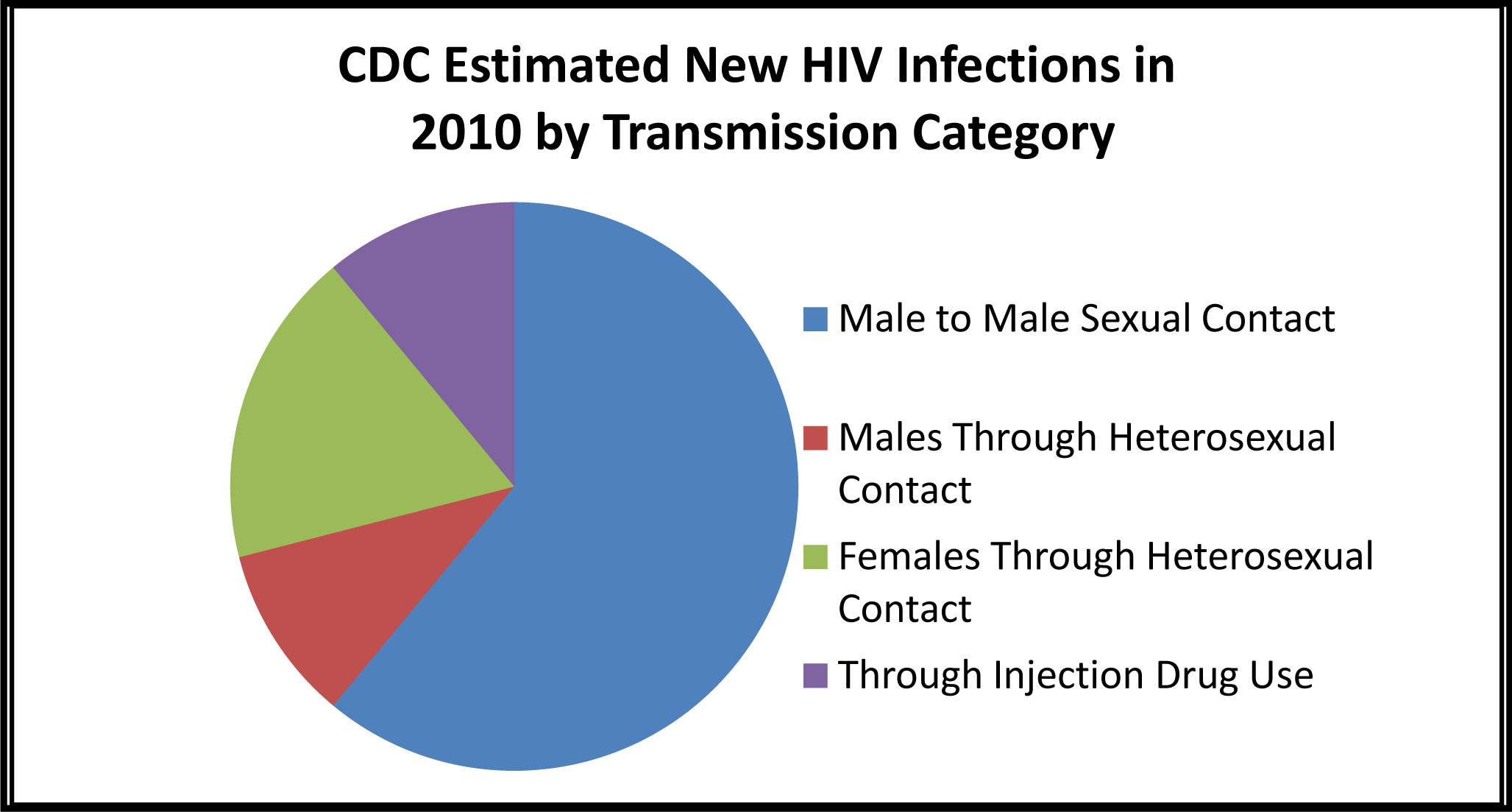 the male homosexual subculture is growing and is at 150 times cdc estimated new hiv infections in 2010 by transmission category